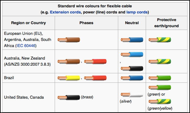 electrical wire color