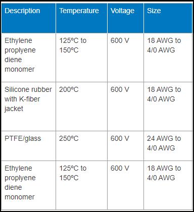 high temperature wire data