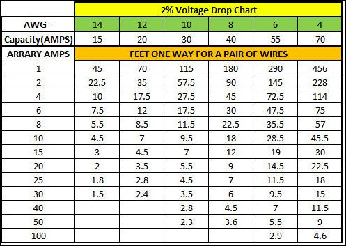 Voltage Drop Chart