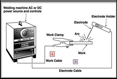Welding Cable Factors