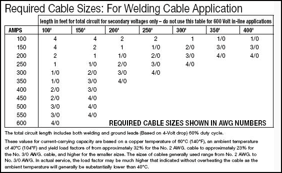 Welding Cable Size