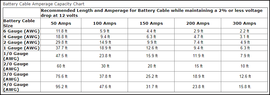 Battery Cable amps