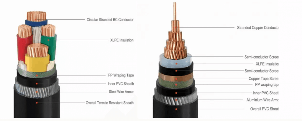 The specification of Armoured Cable