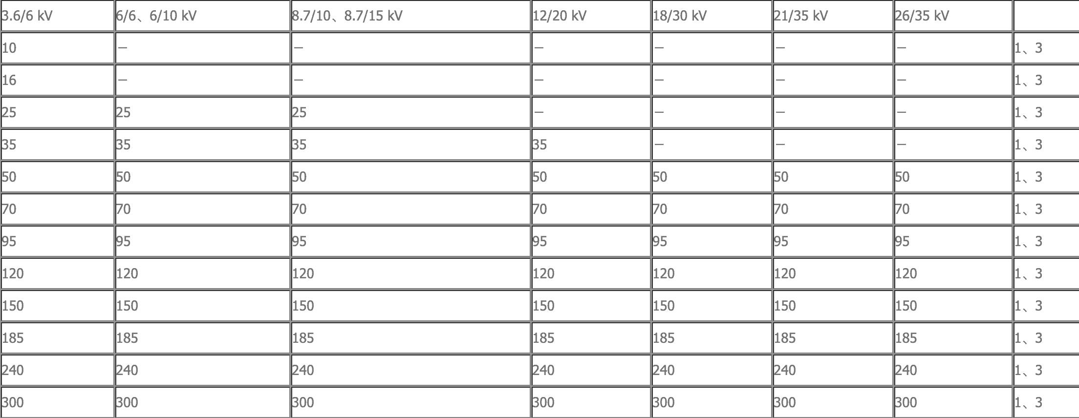 Medium Voltage Cable data sheet