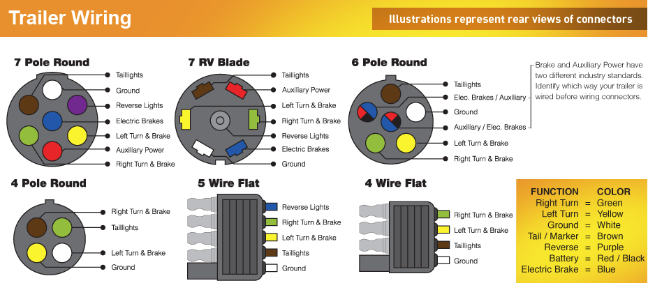 Guide To Trailer Wire Color, 7 Way Flat Blade Trailer Wiring Diagram