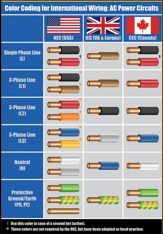 type of house wire