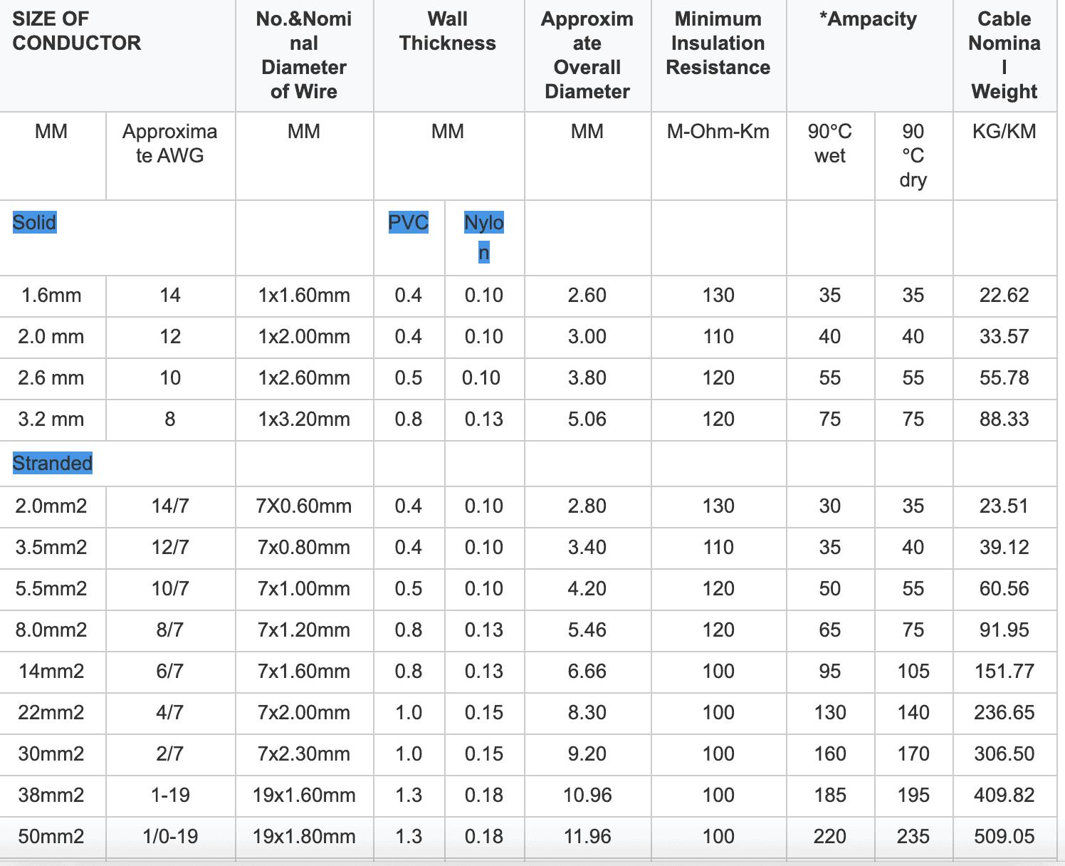 thhn Wire data sheet