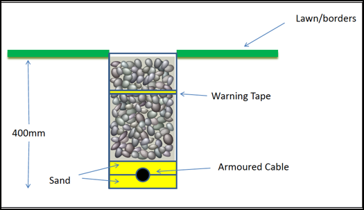 deep armoured cable