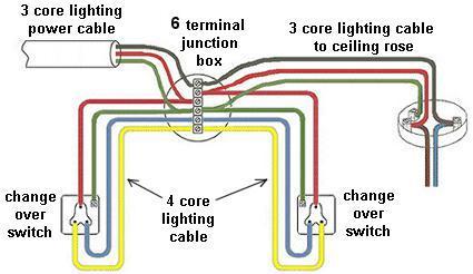 wire 4 core cable