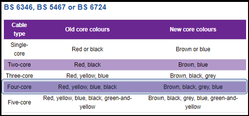 4 core cable colour