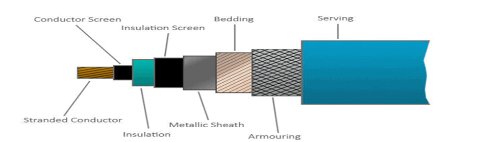 Flexible Armoured Cable