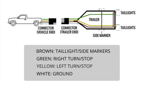 4 Wire Trailer Expert Guidelines