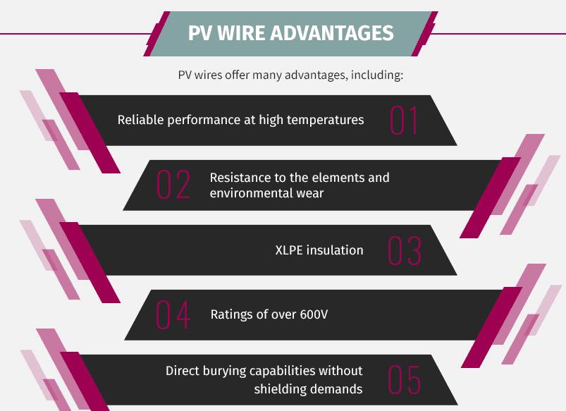 PV Wire advantage