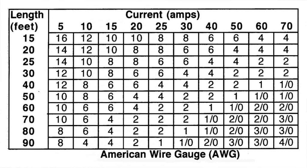 automotive wire amps