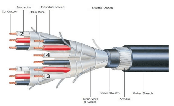 Specification of Instrumentation cable