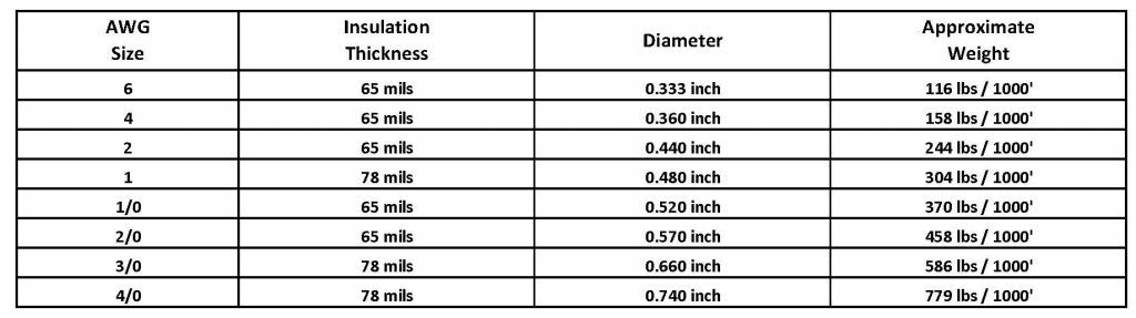 Battery Wire and Cable Gauge sizes