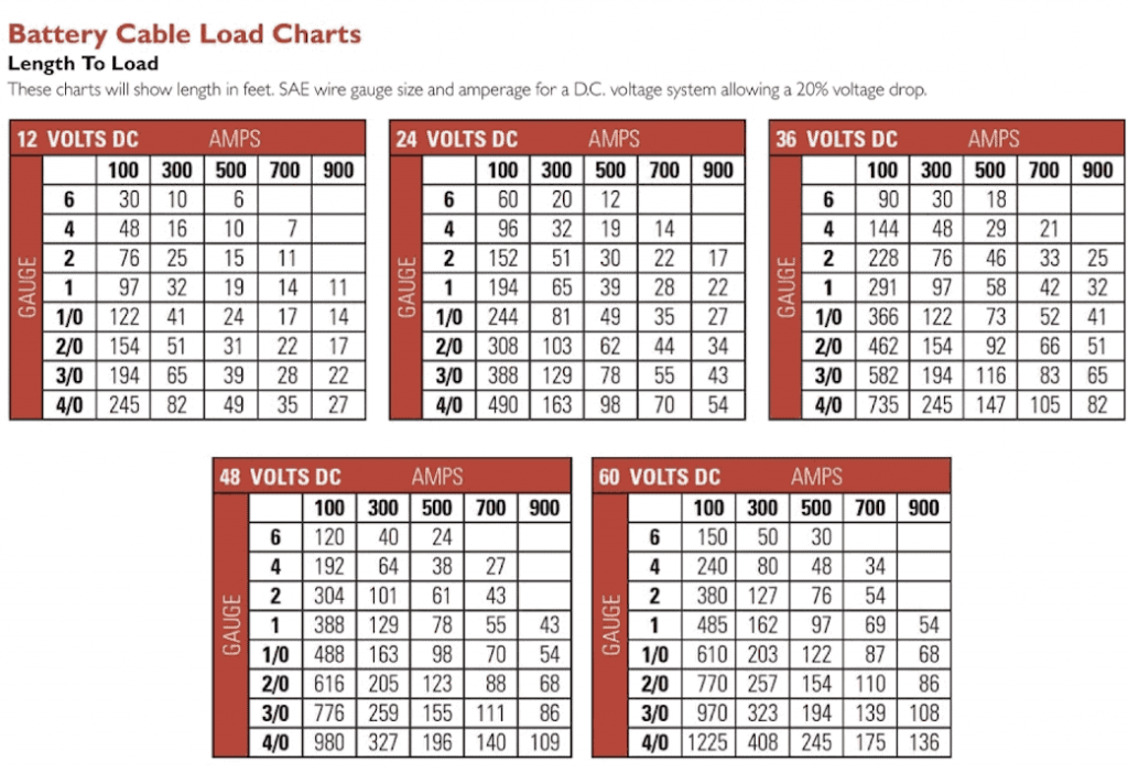 6 Gauge Battery Cable Load Chart