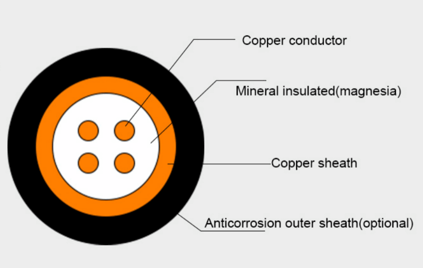 Various Parts of MI Cable